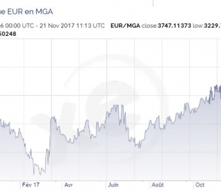 1€ = 3 747 MGA !